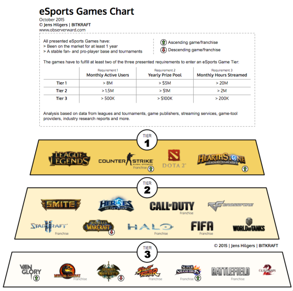 eSports-Game-Tiers-v5-Google-Drawings-2015-10-27-14-14-46