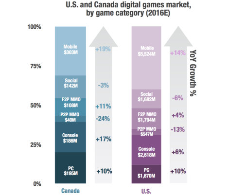 SuperData-North-American-Digital-Games-Market-Report-growth-rates
