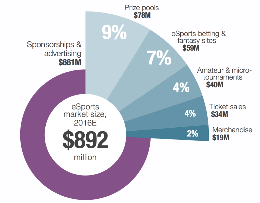 SuperData-eSports-Market-Share-by-Type