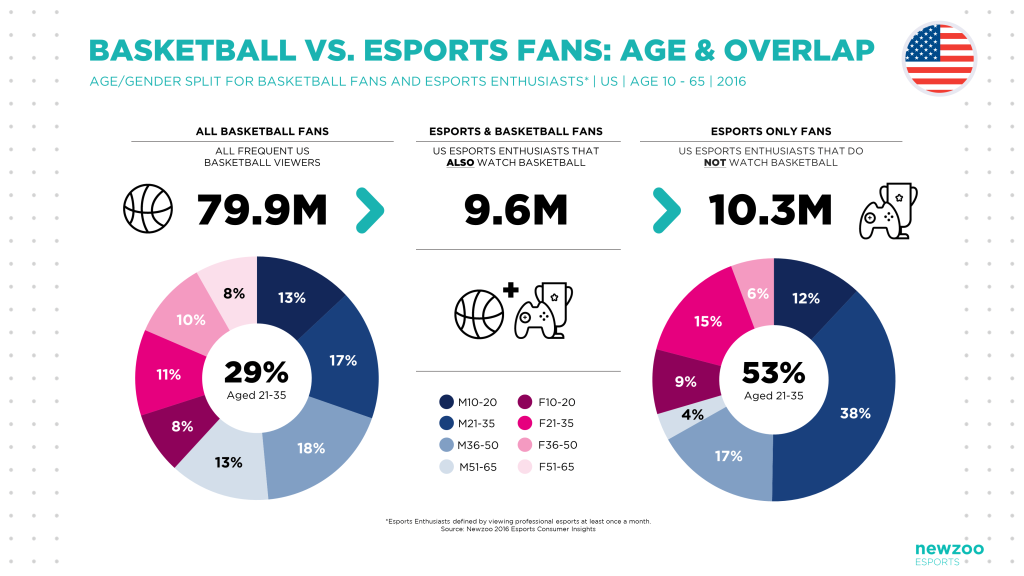 esports media business viewing