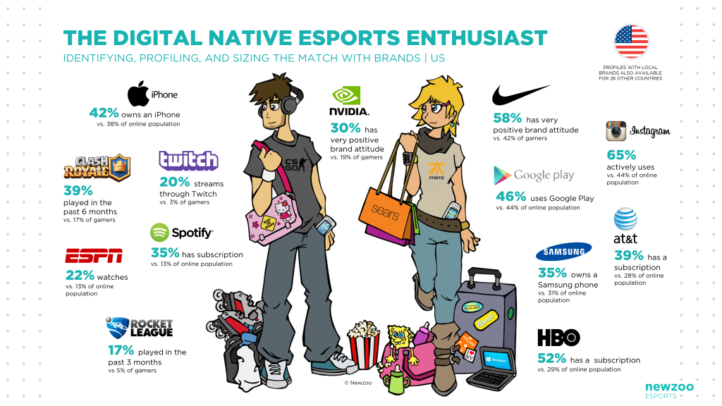 esports brands business